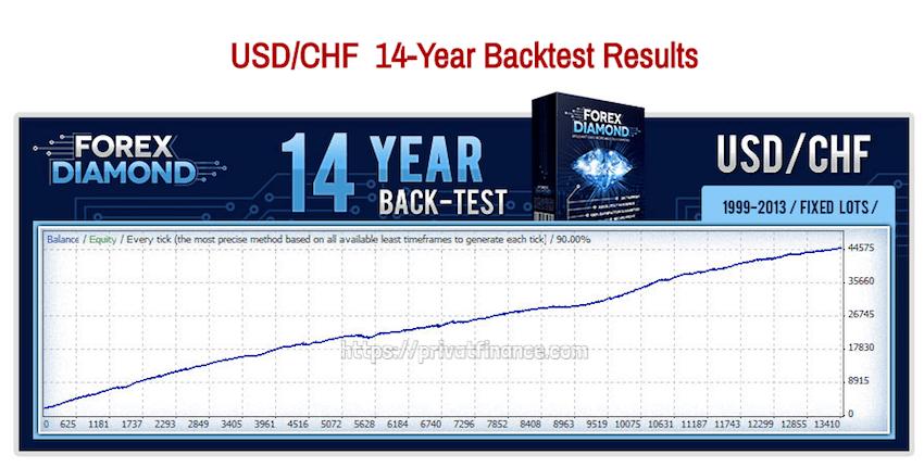 Результаты тестирования советника на паре USDCHF