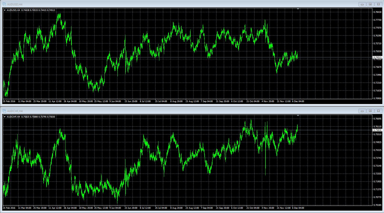 Советник корреляции - «Cross_Trader»