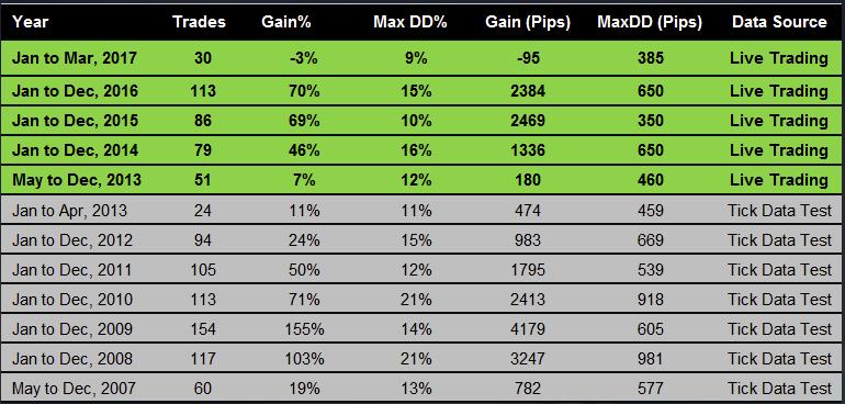Анализ торговых результатов CabEX