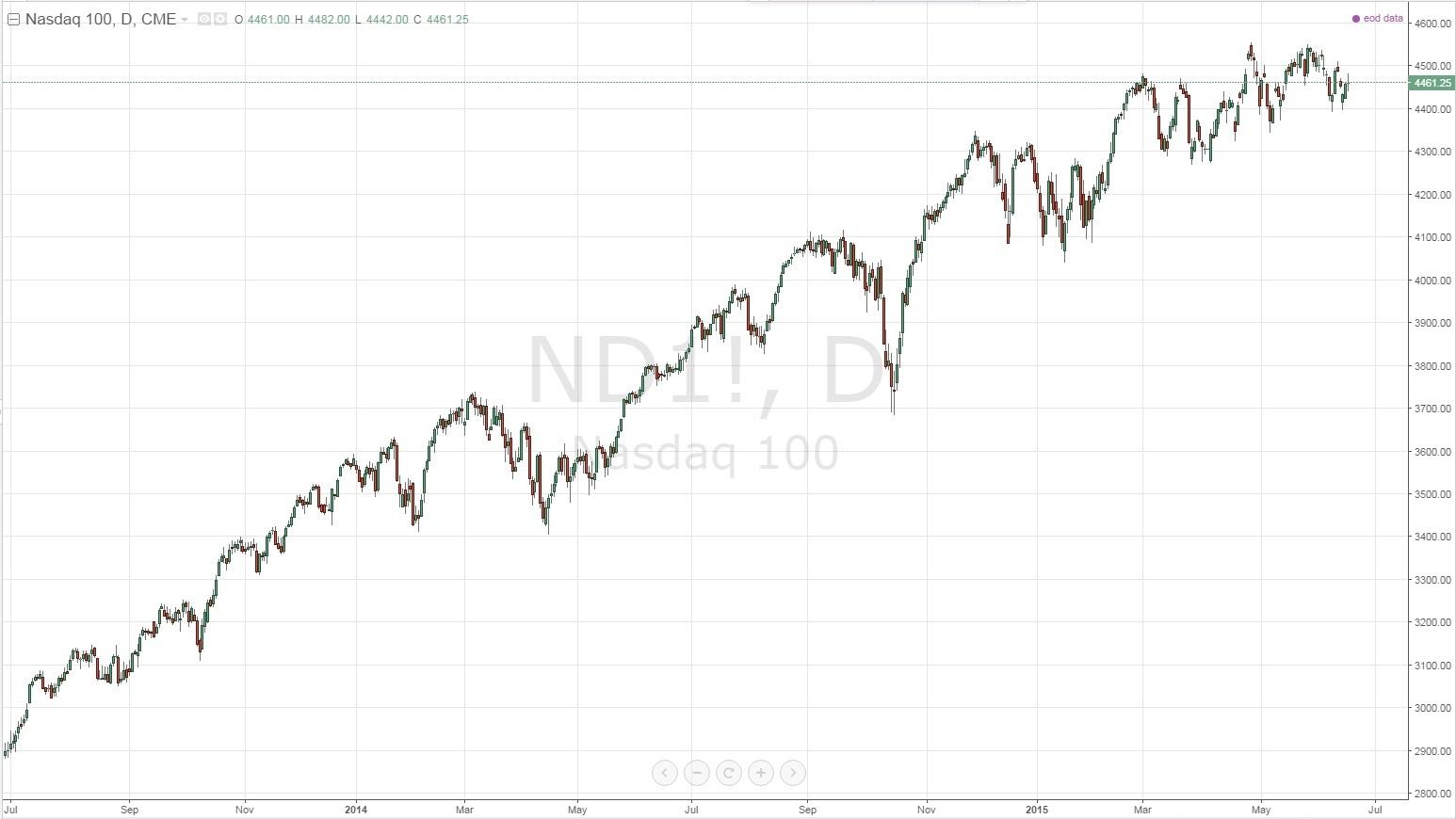 График американского индекса NASDAQ