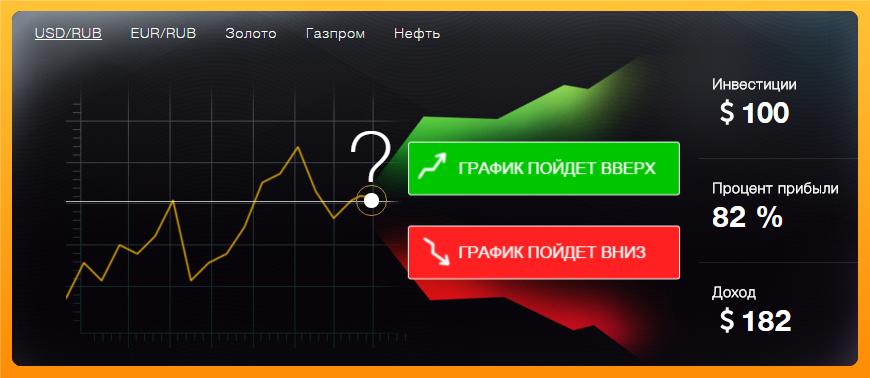 Инвестиции в бинарные опционы binary options spread betting