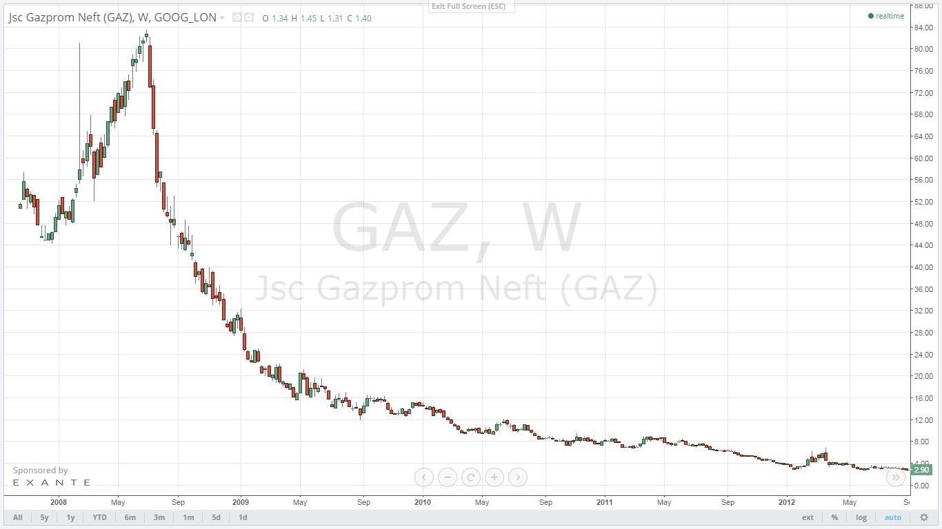Газпром цена технический анализ график forex