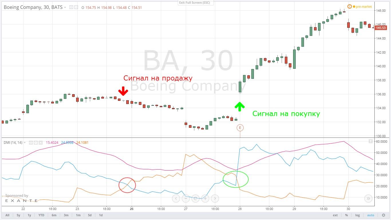 adx dmi prekybos sistema)