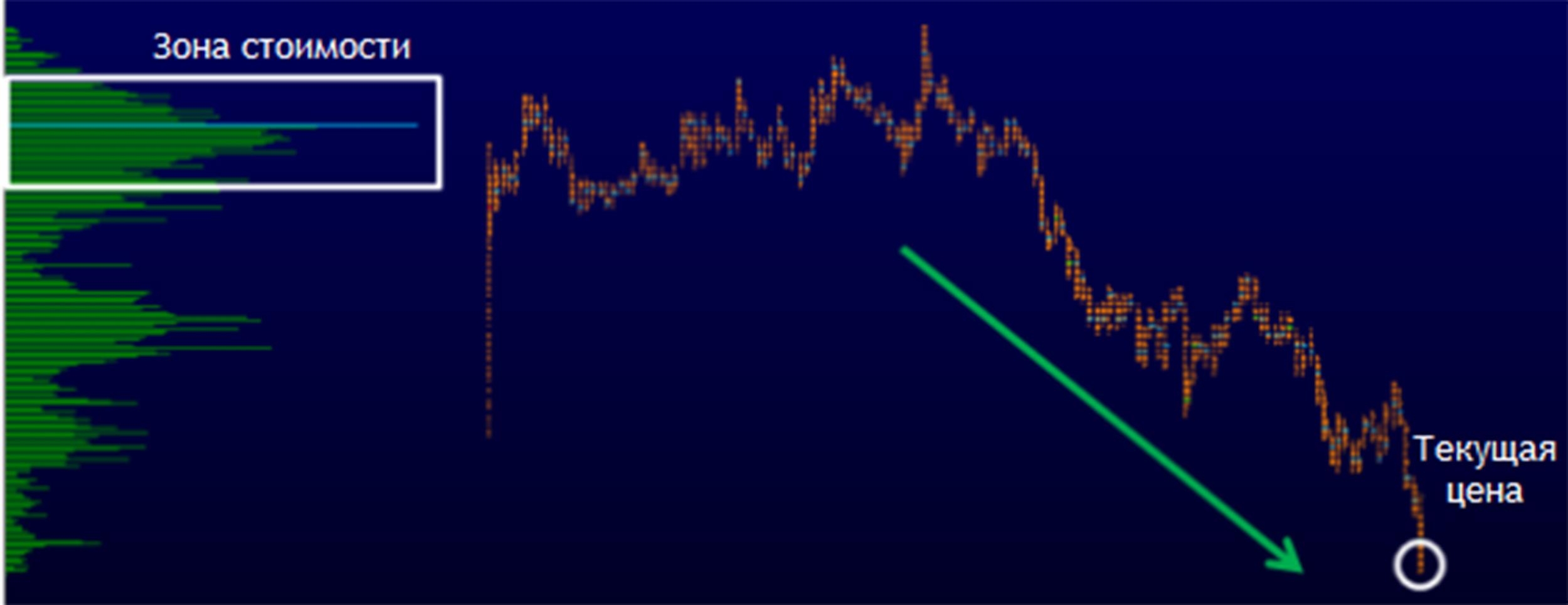 Горизонтальный объемы рынка форекс написать скрипт для форекса