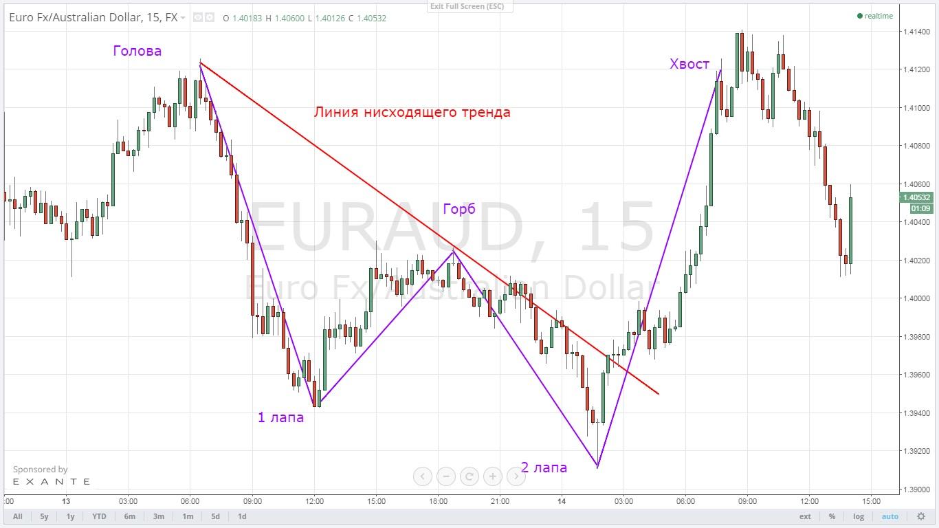 Форекс разворотные фигуры тренда рынка форекс биткоин заработать быстро
