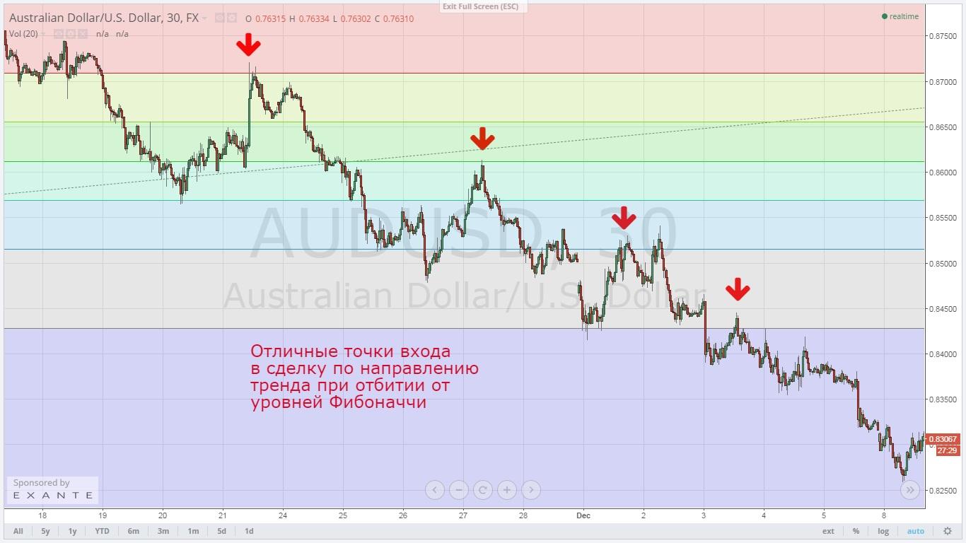 Индикатор построения уровней фибоначчи forex кризис прогноз 2012 forex