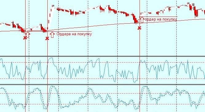 Проверенные стратегии на форексе форекс книги fb2