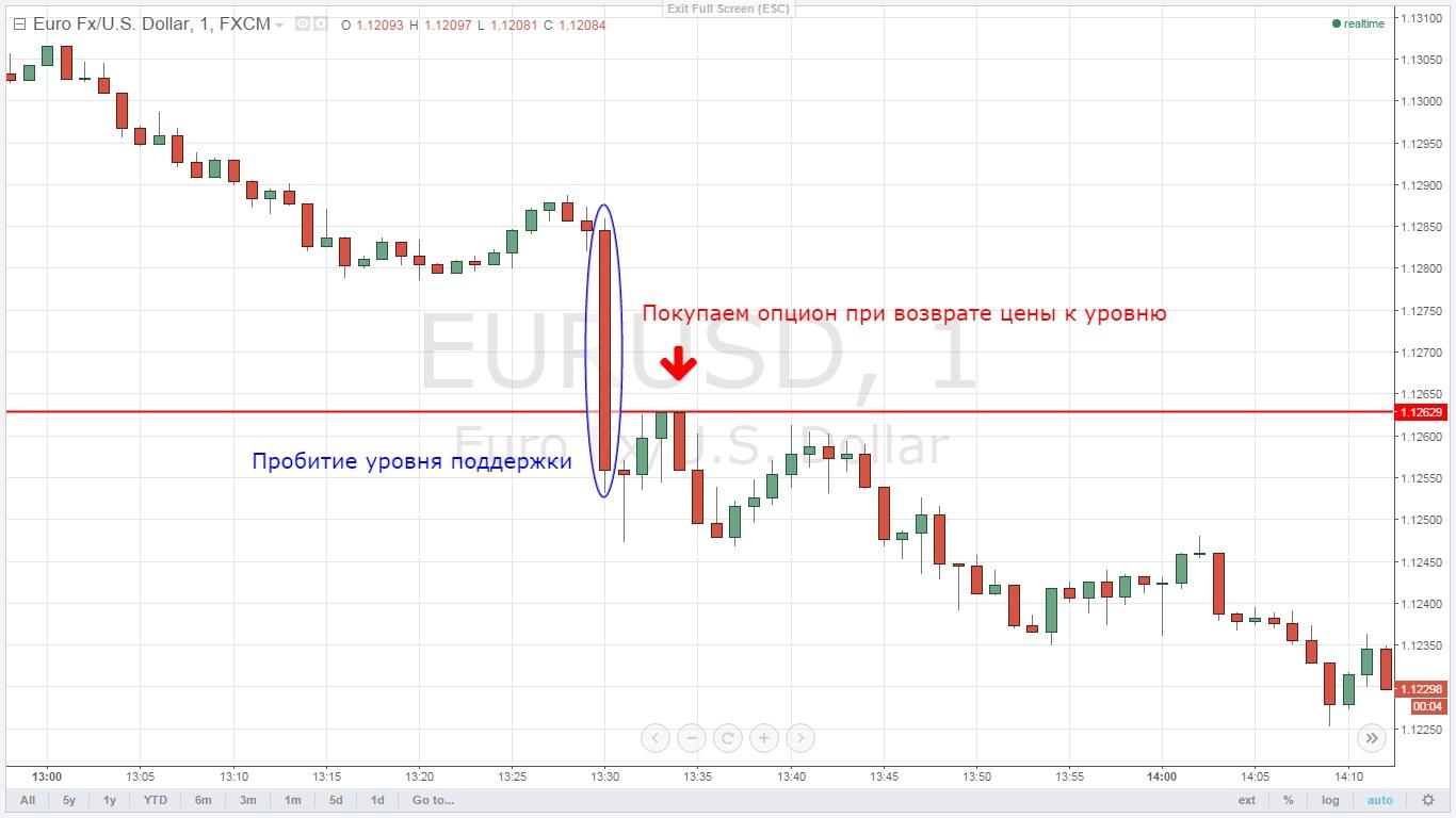 Как торговать бинарными опционами от уровней стратегия бинарные опционы по свечам