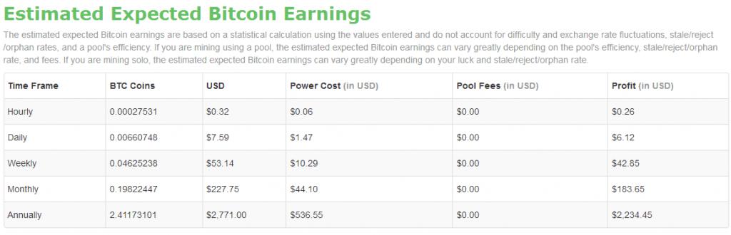 antminer s7 доходность прибыльность