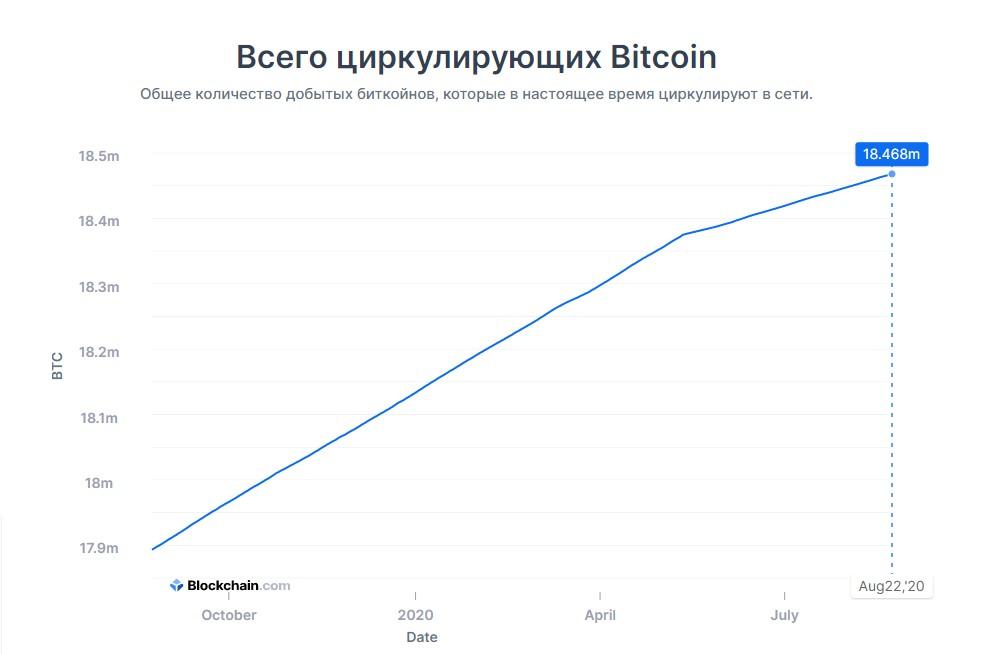 Всего циркулирующих Bitcoin