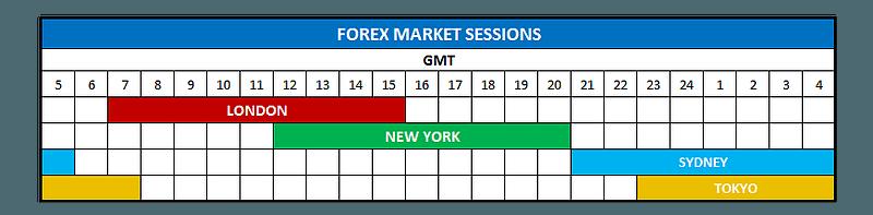Сессии рынка форекс цены на цветной металл лондонская биржа