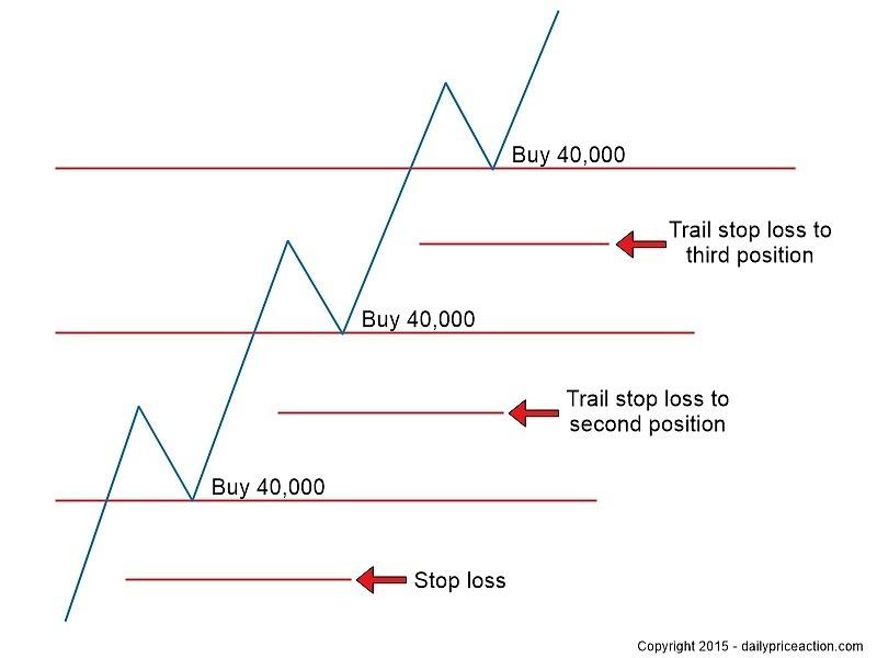 Стратегия пирамида форекс список forex блогов