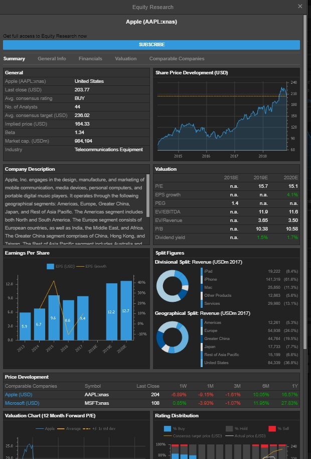Обзор Саксо Банка (Saxo Bank) –исследования