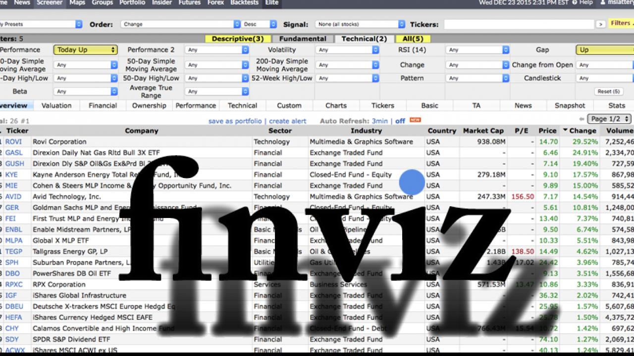 Как использовать Finviz для быстрого поиска сетапов по