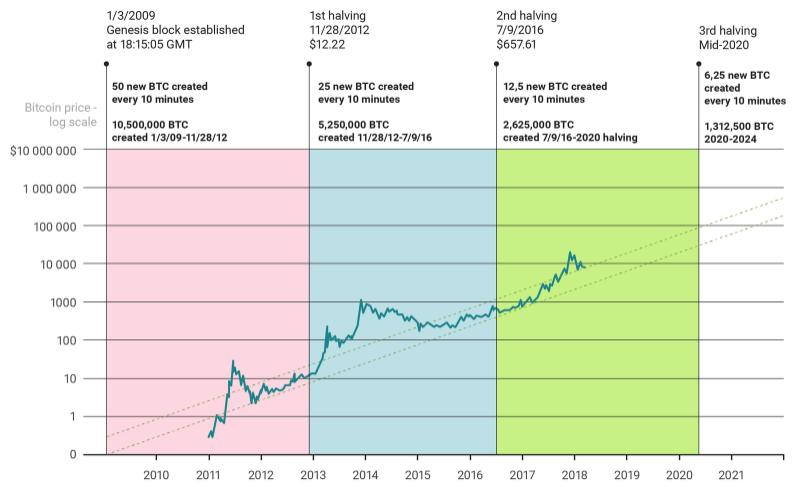 bitcoin dimezzare 2021
