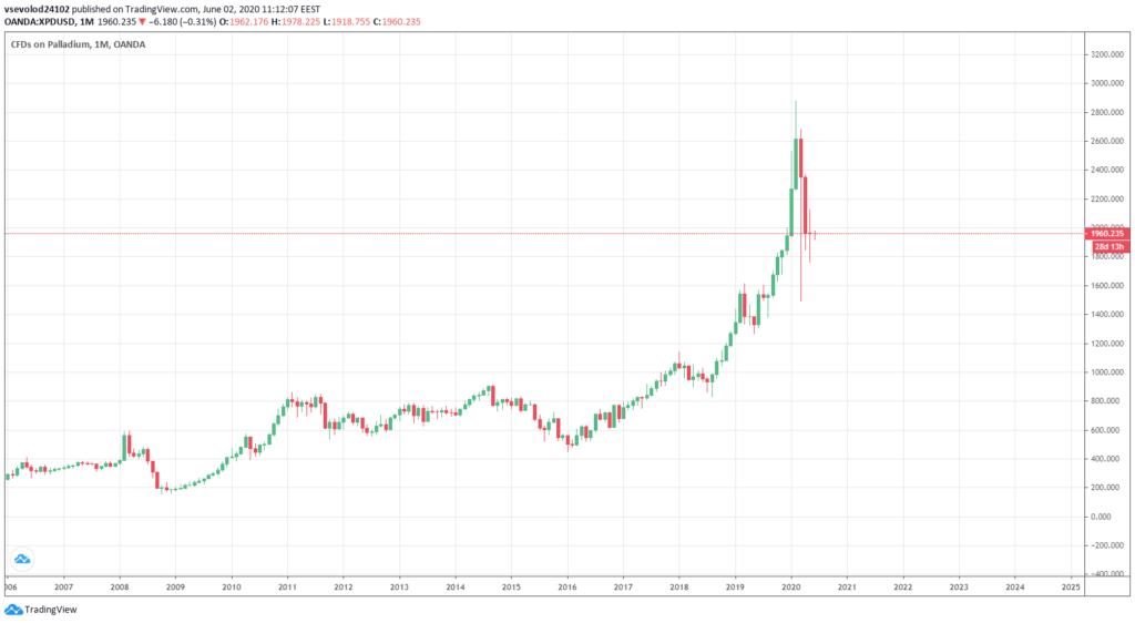 График цен на Палладий