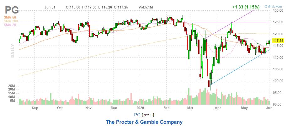 Акции Procter & Gamble