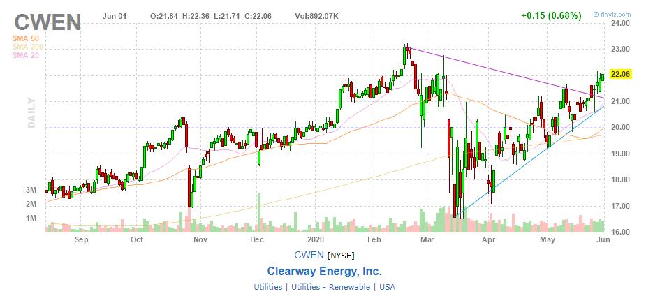 Акции Clearway Energy