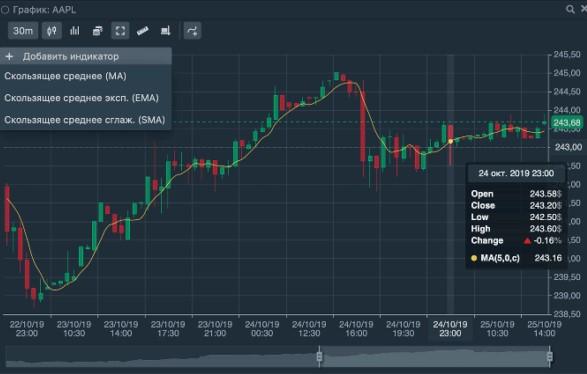 Индикаторы технического анализа Тинькофф Инвестиции