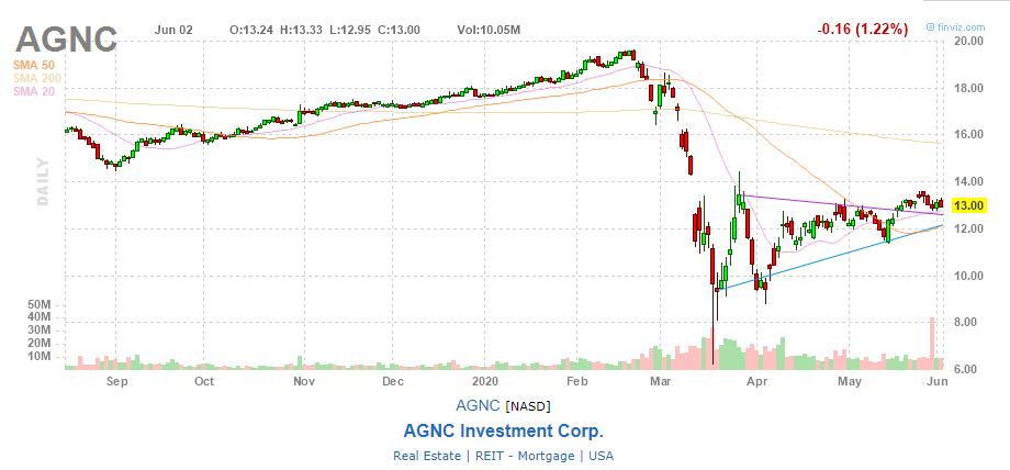 график акций AGNC Investment Corp.