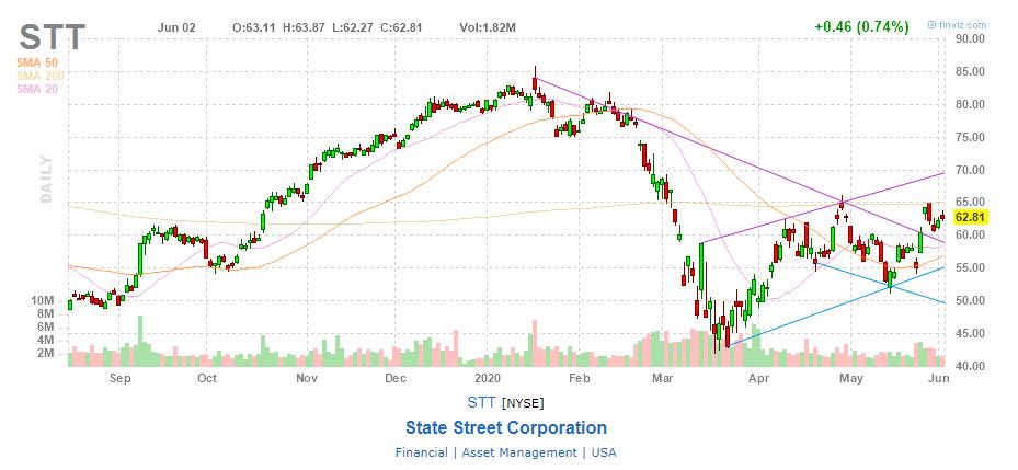 акции компании State Street