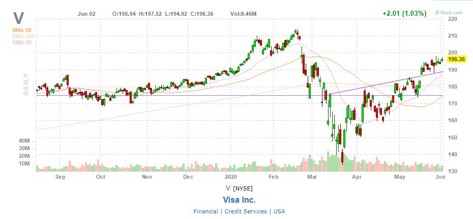 График акций Visa